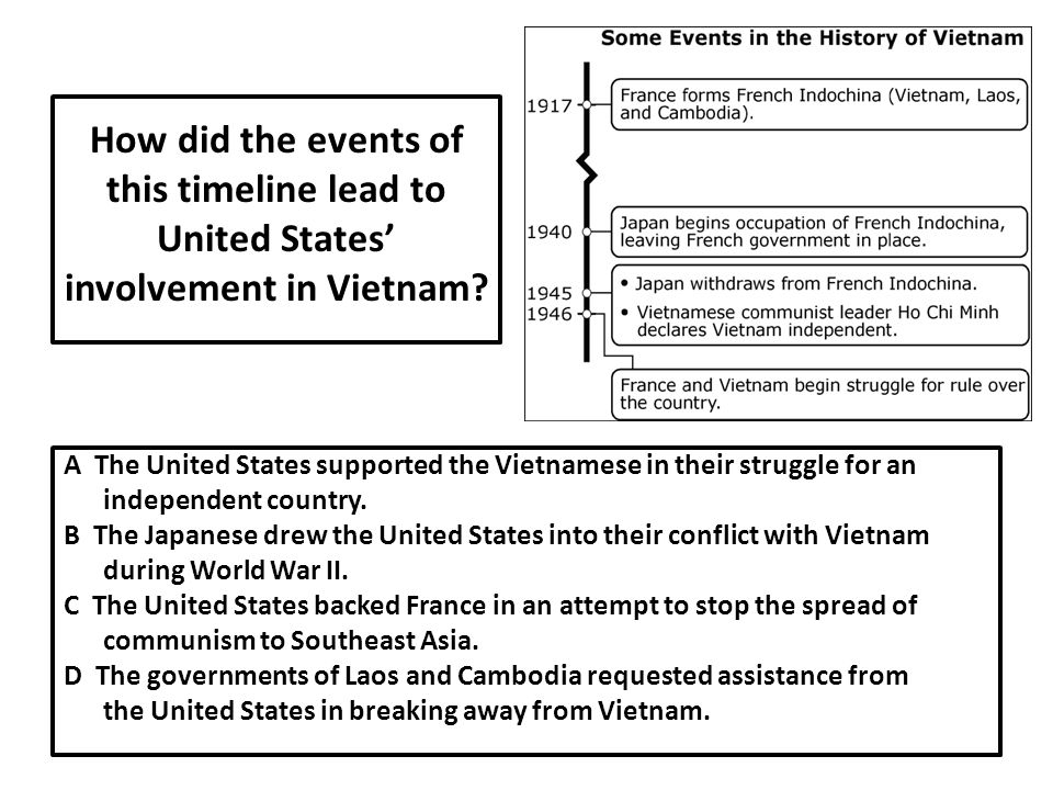 How did the events of this timeline lead to United States' involvement in Vietnam