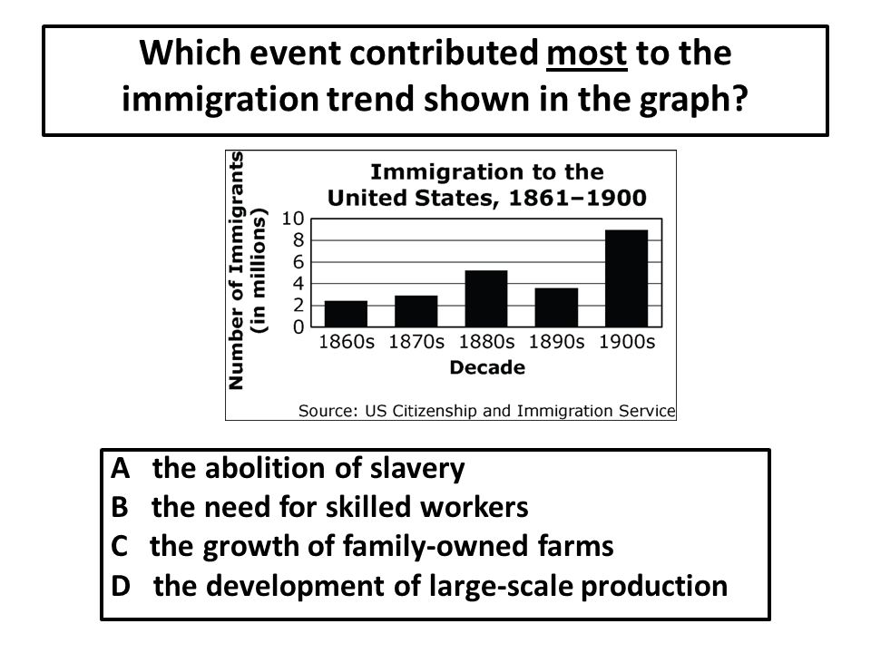 Which event contributed most to the immigration trend shown in the graph