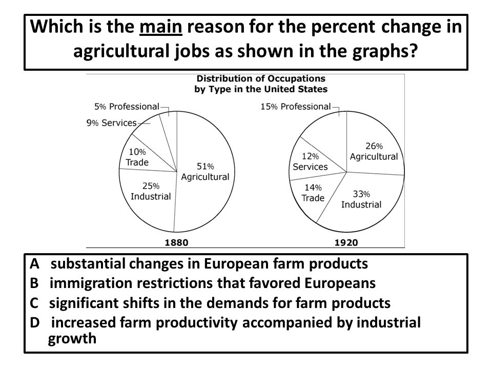 Which is the main reason for the percent change in agricultural jobs as shown in the graphs