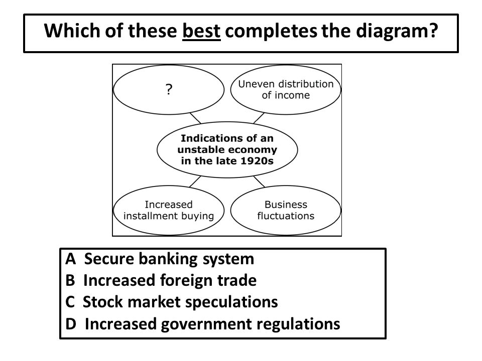 Which of these best completes the diagram