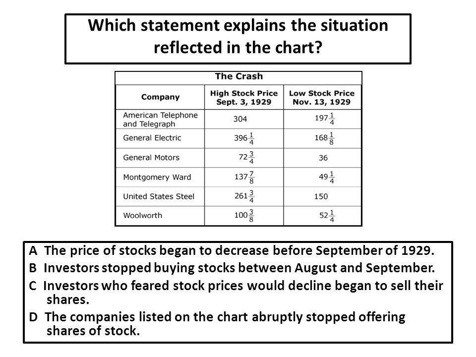 Which statement explains the situation reflected in the chart