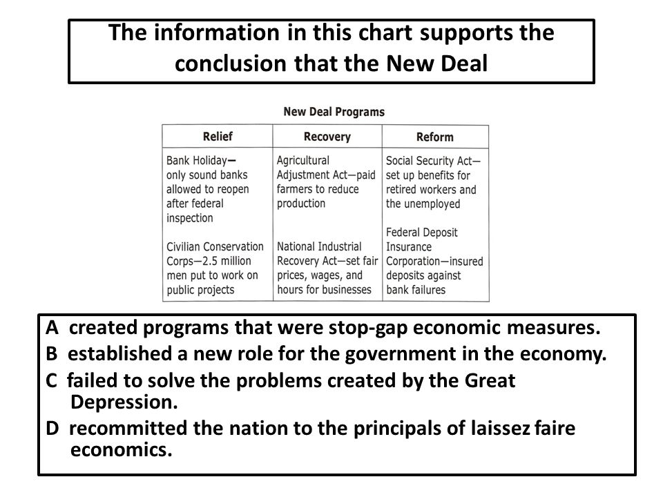 The information in this chart supports the conclusion that the New Deal