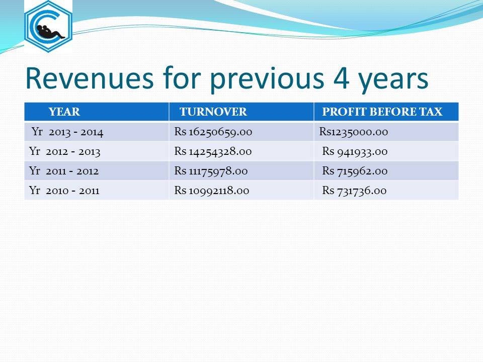 Revenues for previous 4 years