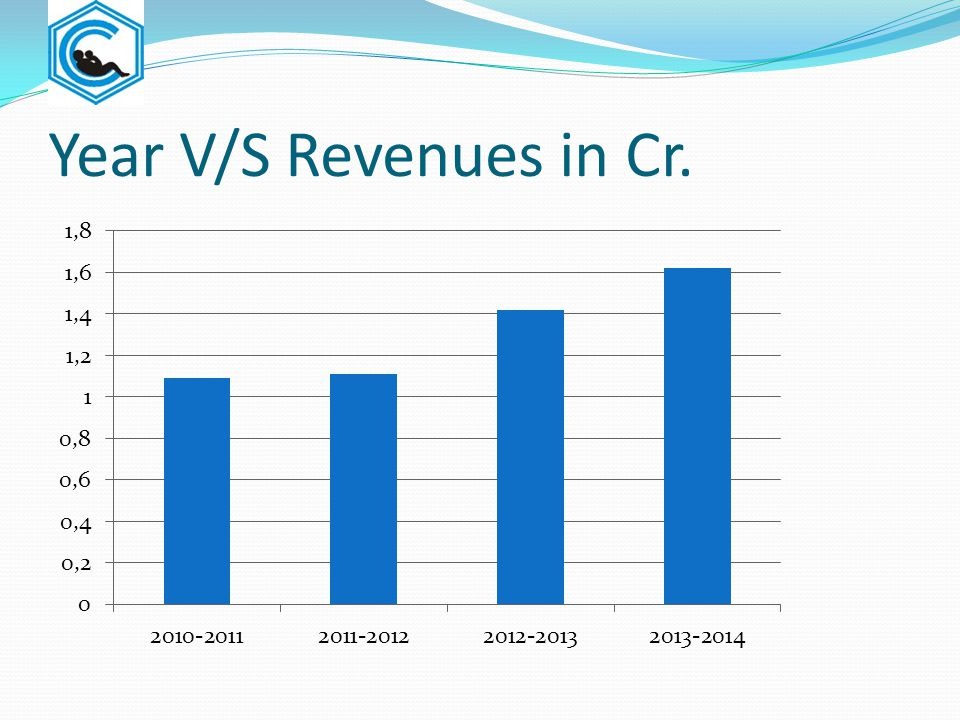Year V/S Revenues in Cr.