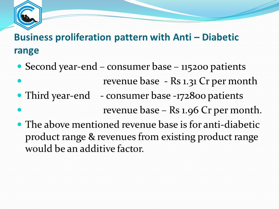 Business proliferation pattern with Anti – Diabetic range