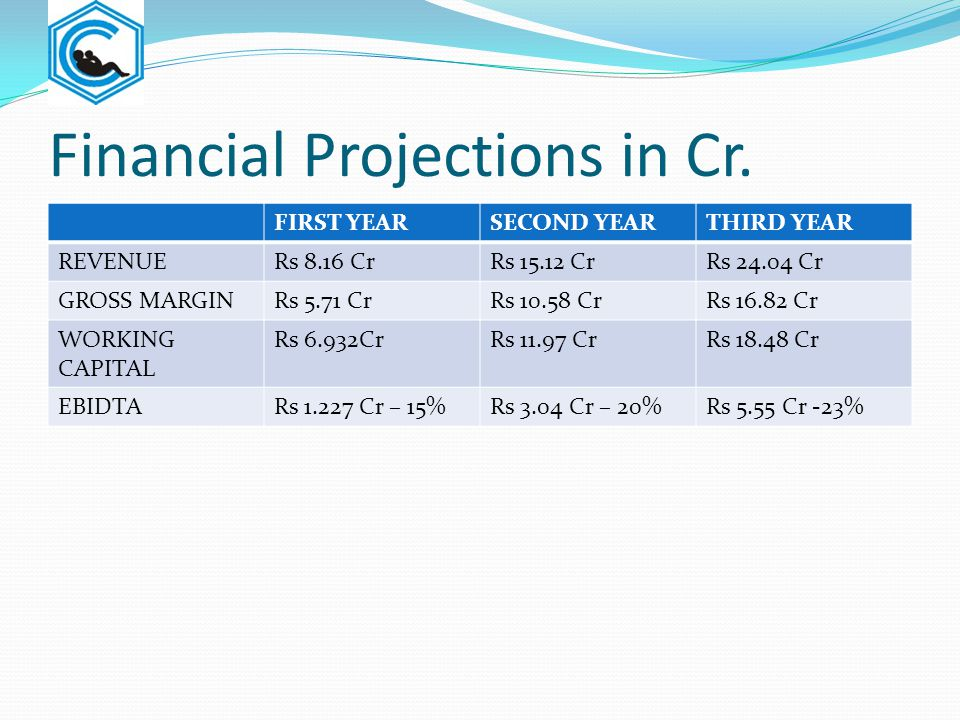 Financial Projections in Cr.