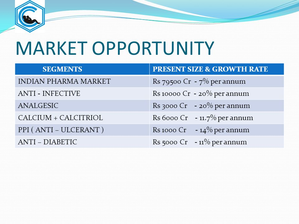 MARKET OPPORTUNITY SEGMENTS PRESENT SIZE & GROWTH RATE