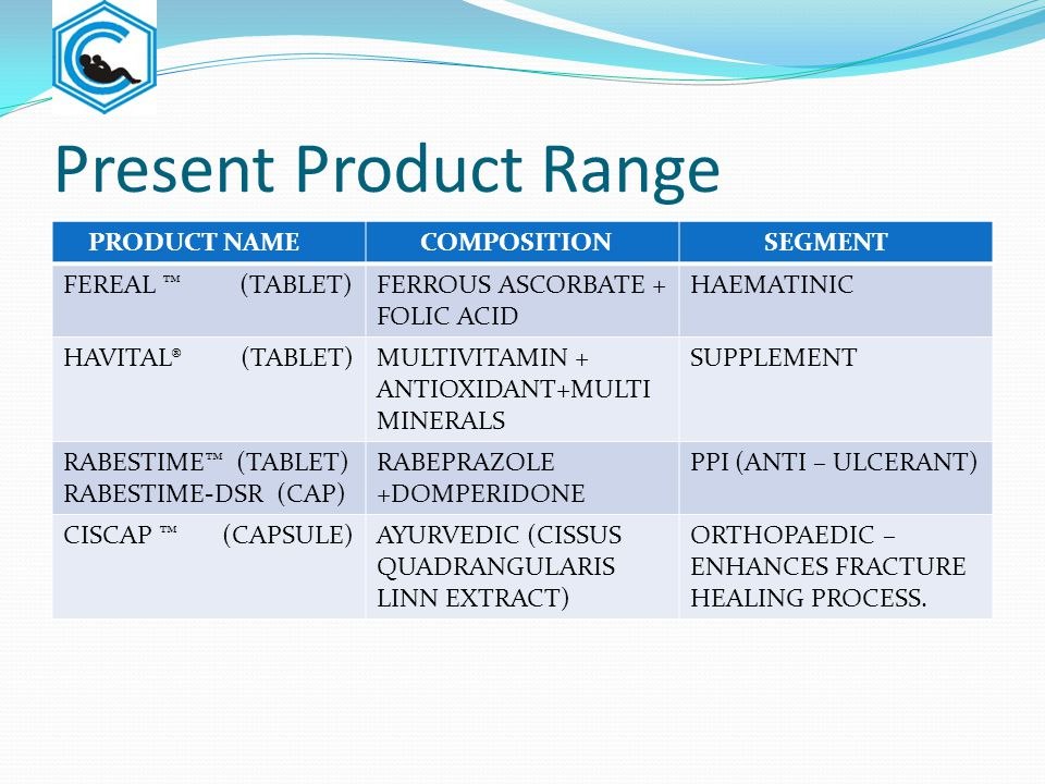 Present Product Range PRODUCT NAME COMPOSITION SEGMENT