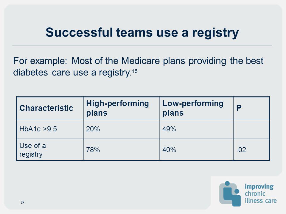Successful teams use a registry