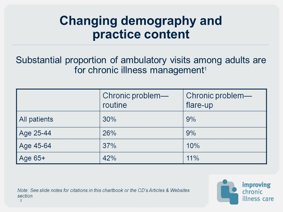 Changing demography and practice content Substantial proportion of ambulatory visits among adults are for chronic illness management1