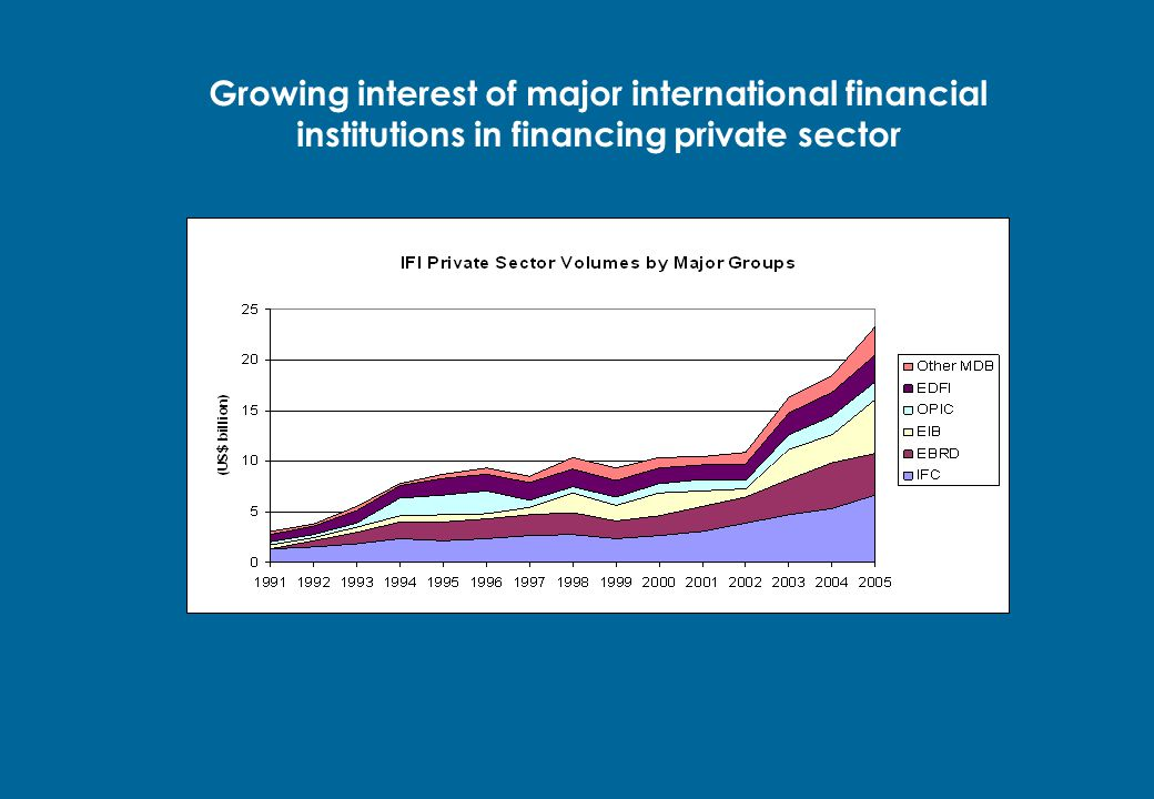 Growing interest of major international financial institutions in financing private sector