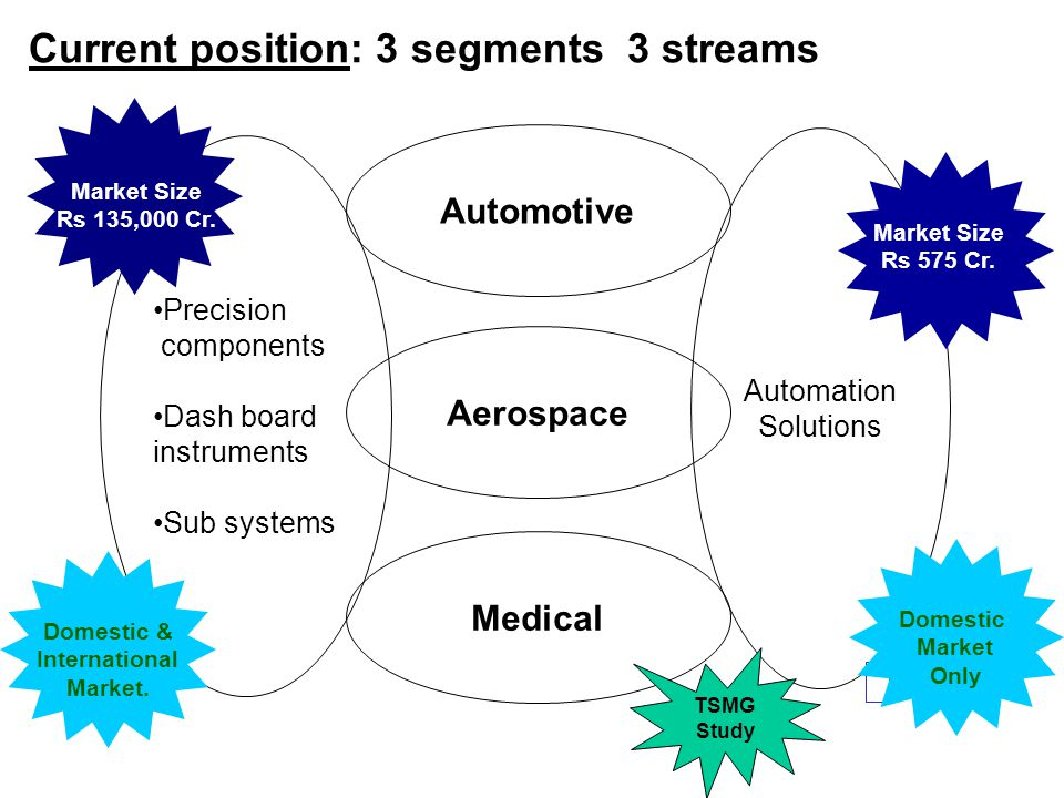 Current position: 3 segments 3 streams