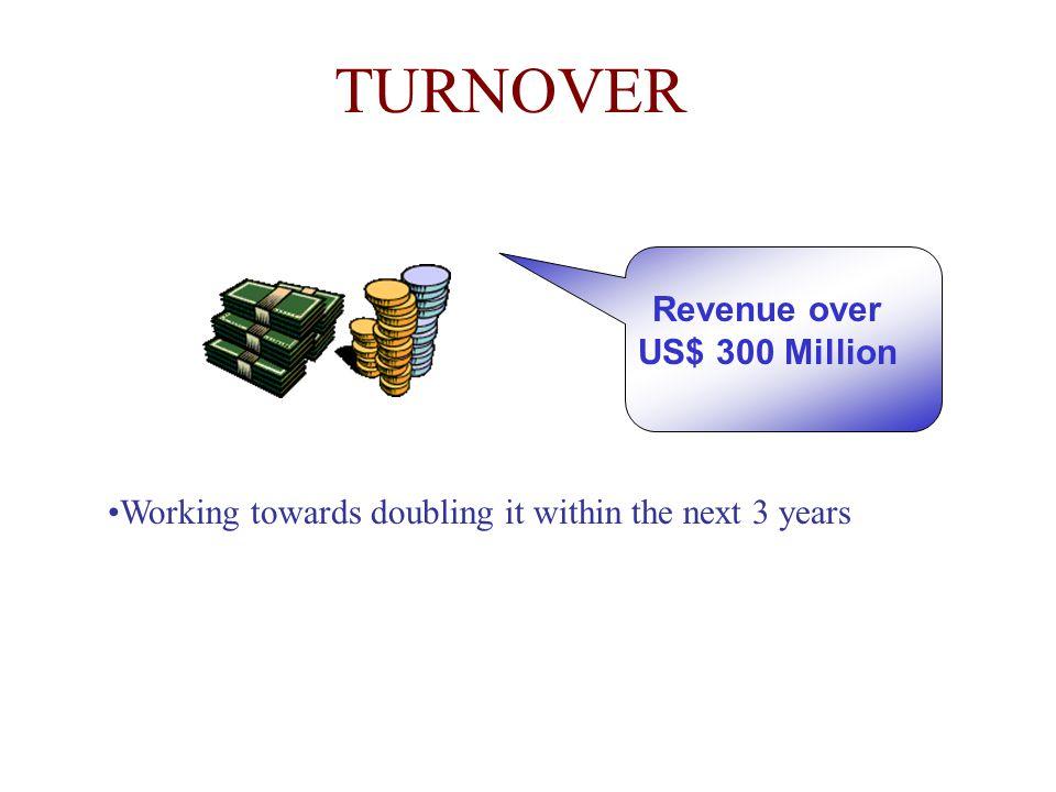Revenue over US$ 300 Million