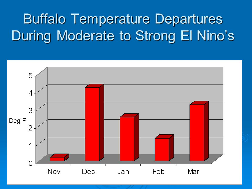 Buffalo Temperature Departures During Moderate to Strong El Nino's