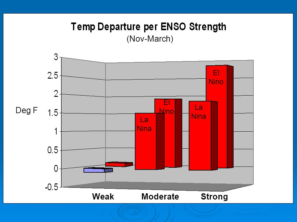 (Nov-March) El Nino El Nino La Nina Deg F La Nina Weak Moderate Strong