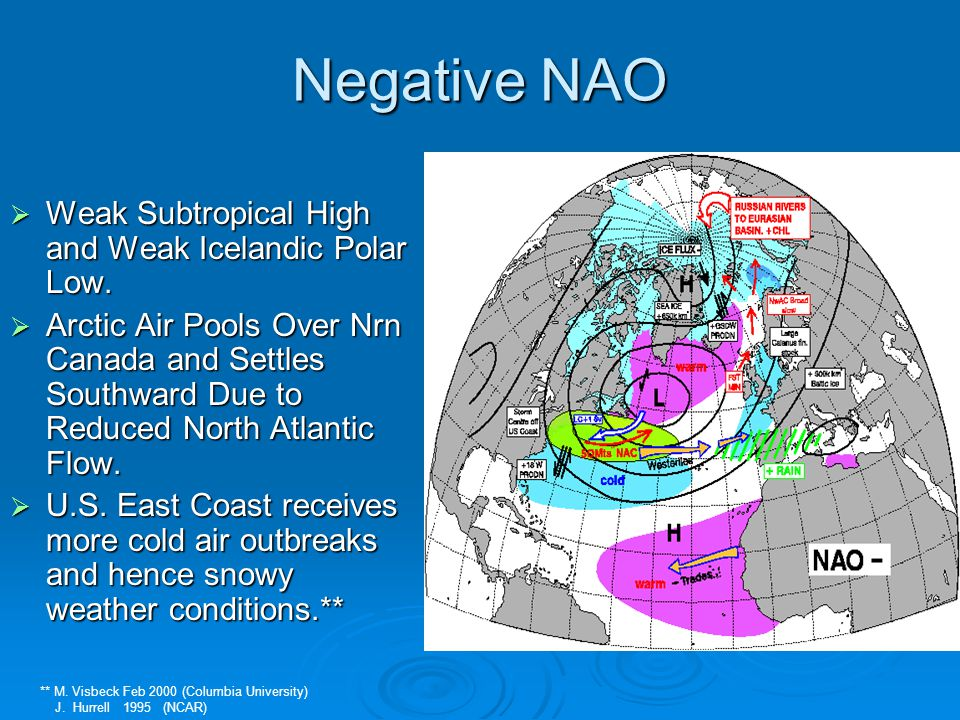 Negative NAO Weak Subtropical High and Weak Icelandic Polar Low.