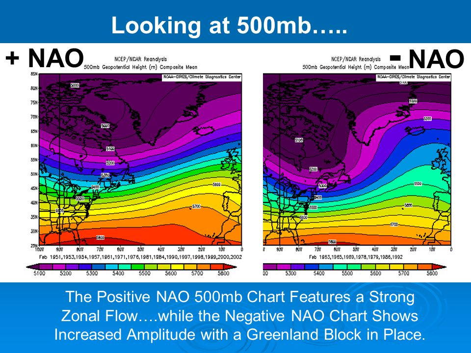 - NAO + NAO Looking at 500mb…..