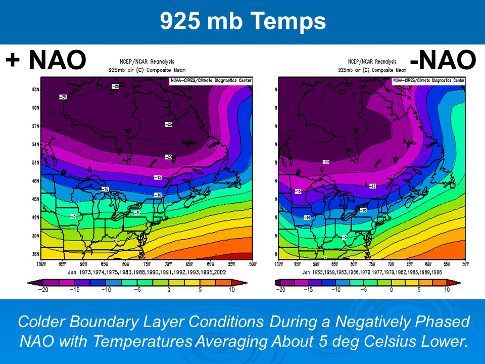 925 mb Temps + NAO. -NAO. Colder Boundary Layer Conditions During a Negatively Phased.