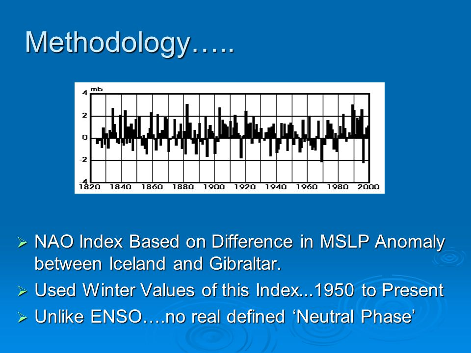 Methodology….. NAO Index Based on Difference in MSLP Anomaly between Iceland and Gibraltar. Used Winter Values of this Index...1950 to Present.