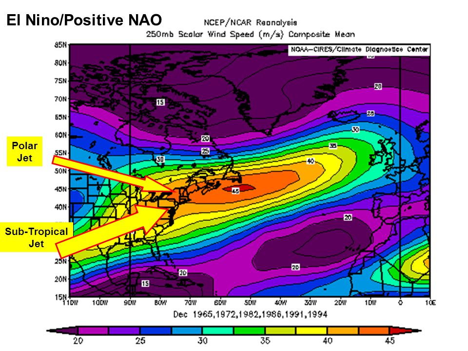 El Nino/Positive NAO Polar Jet Sub-Tropical Jet