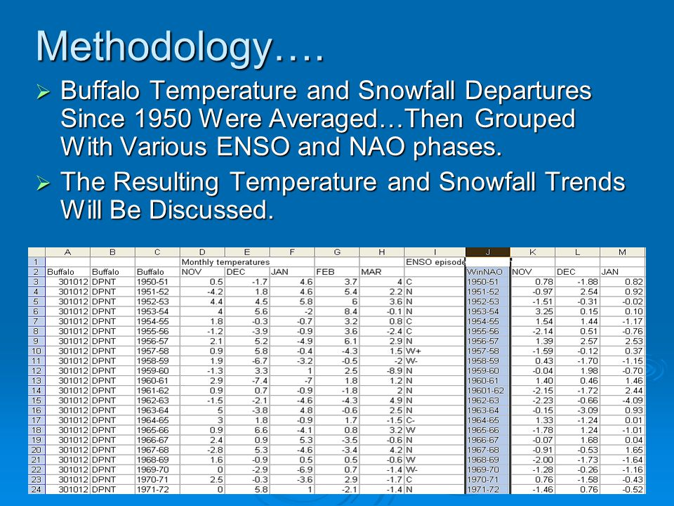 Methodology…. Buffalo Temperature and Snowfall Departures Since 1950 Were Averaged…Then Grouped With Various ENSO and NAO phases.