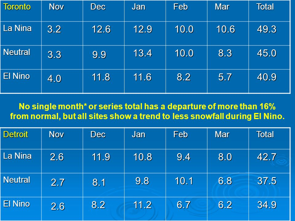 No single month* or series total has a departure of more than 16%