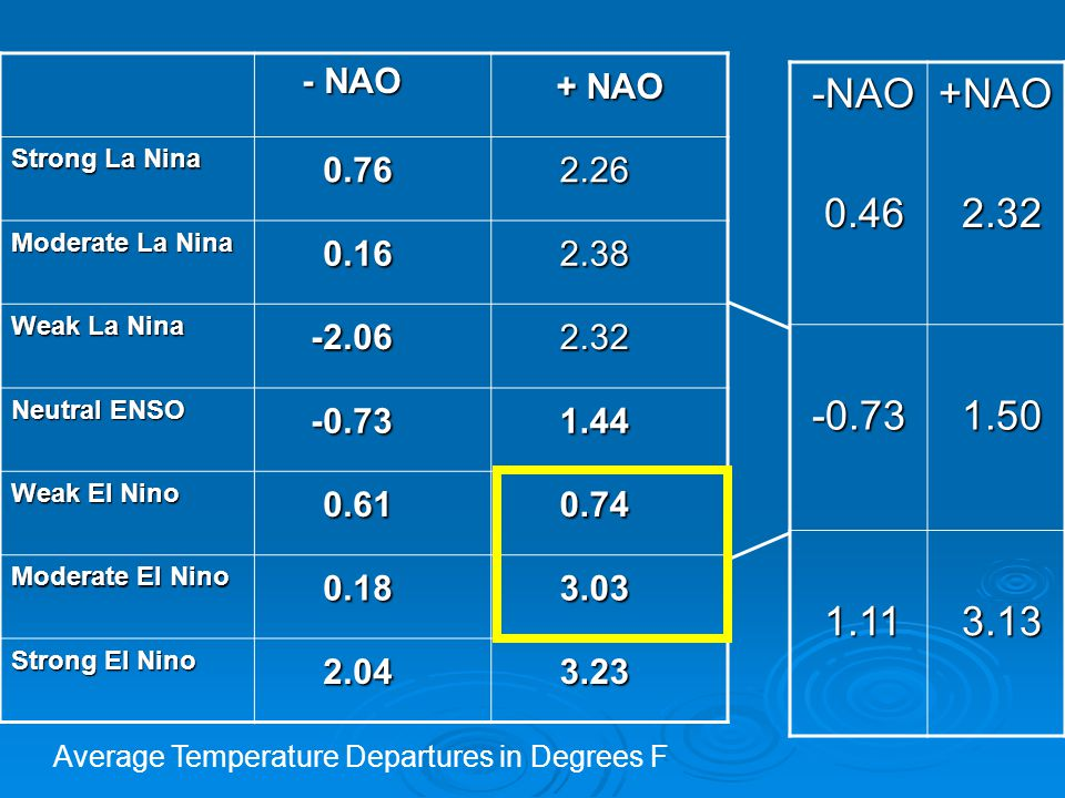 Average Temperature Departures in Degrees F