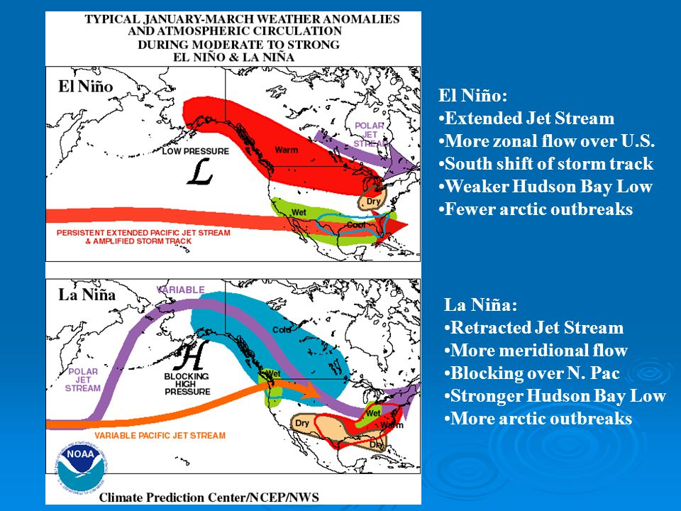 El Niño: Extended Jet Stream. More zonal flow over U.S. South shift of storm track. Weaker Hudson Bay Low.