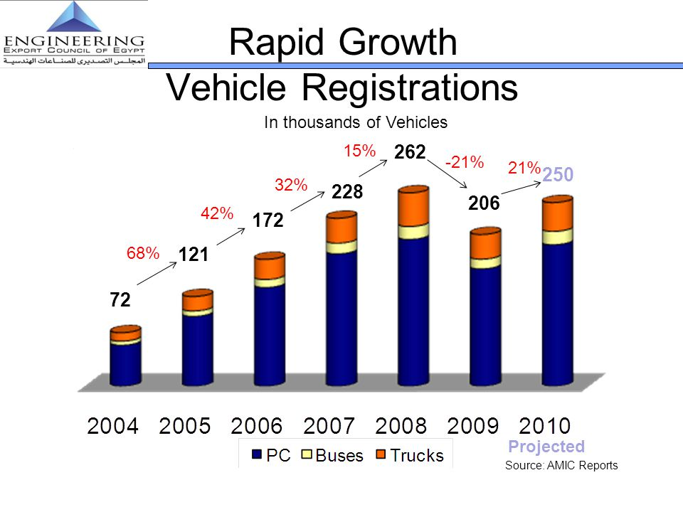 Rapid Growth Vehicle Registrations