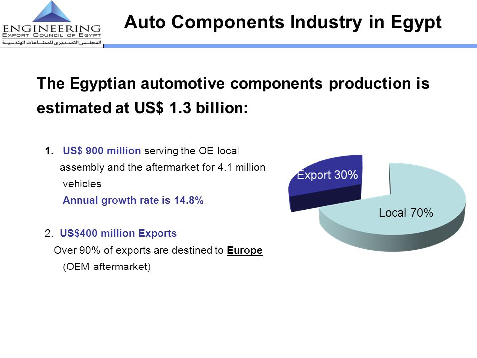 Auto Components Industry in Egypt