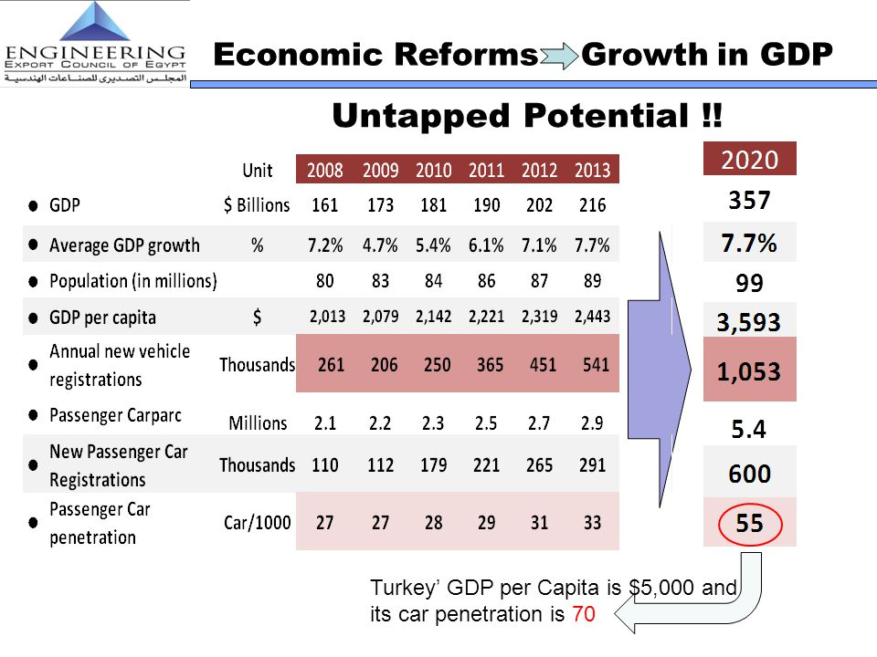 Economic Reforms Growth in GDP