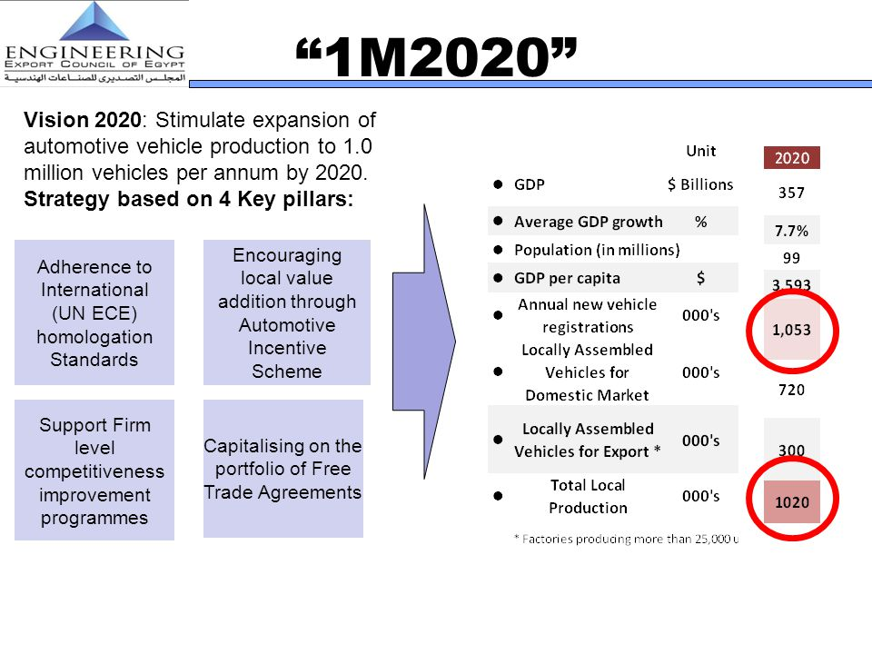 1M2020 Vision 2020: Stimulate expansion of automotive vehicle production to 1.0 million vehicles per annum by 2020.