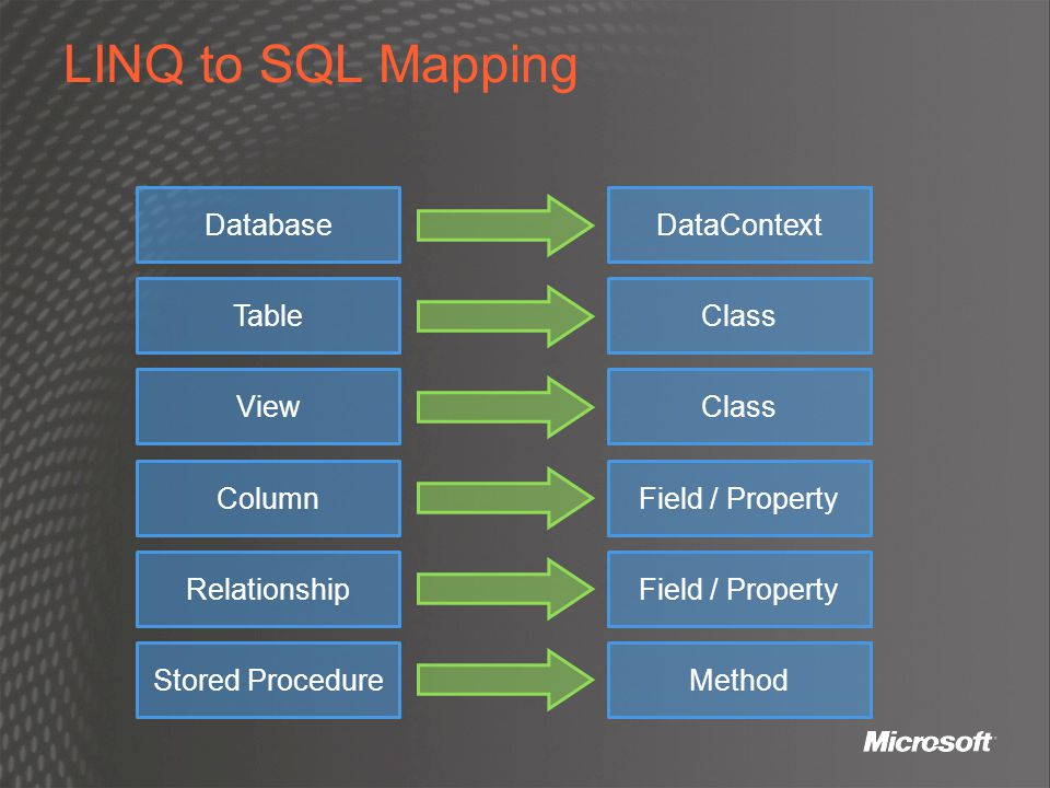 LINQ to SQL Mapping Database DataContext Table Class View Class Column