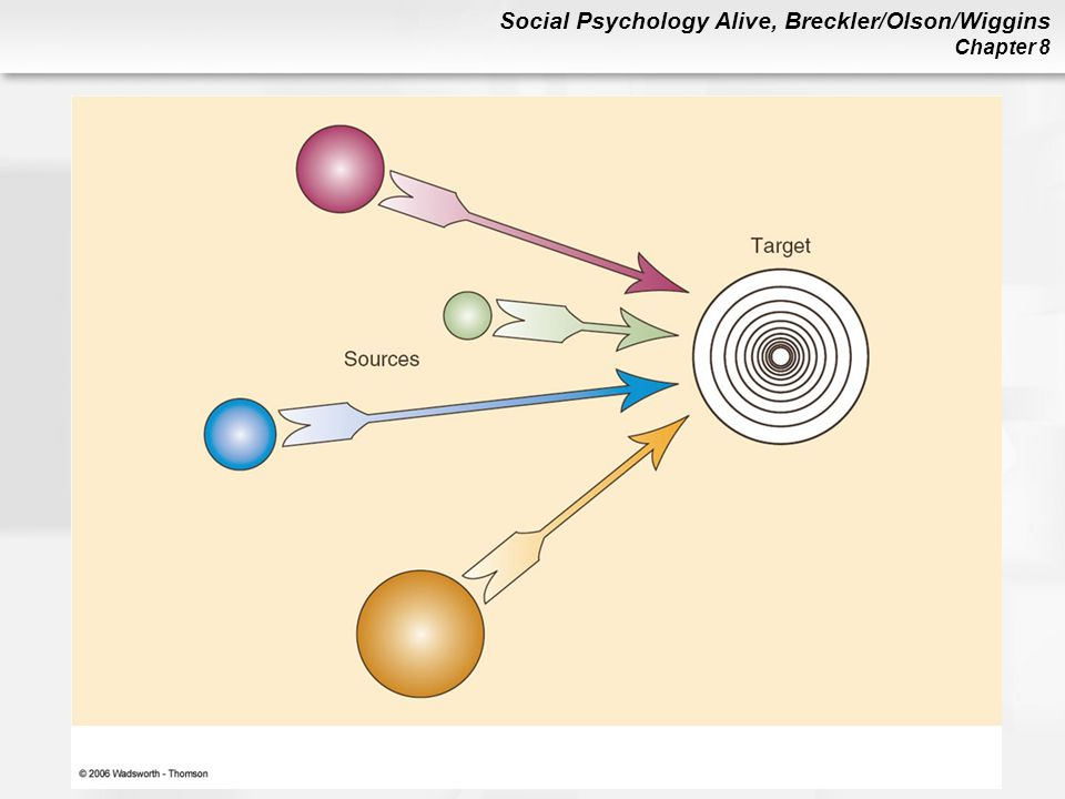 Figure 8.7 A pictorial representation of social impact theory, showing the influence of strength, immediacy, and number of sources on a target