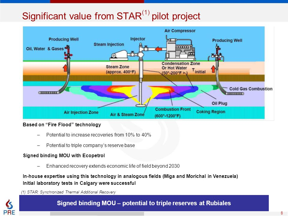 Significant value from STAR(1) pilot project