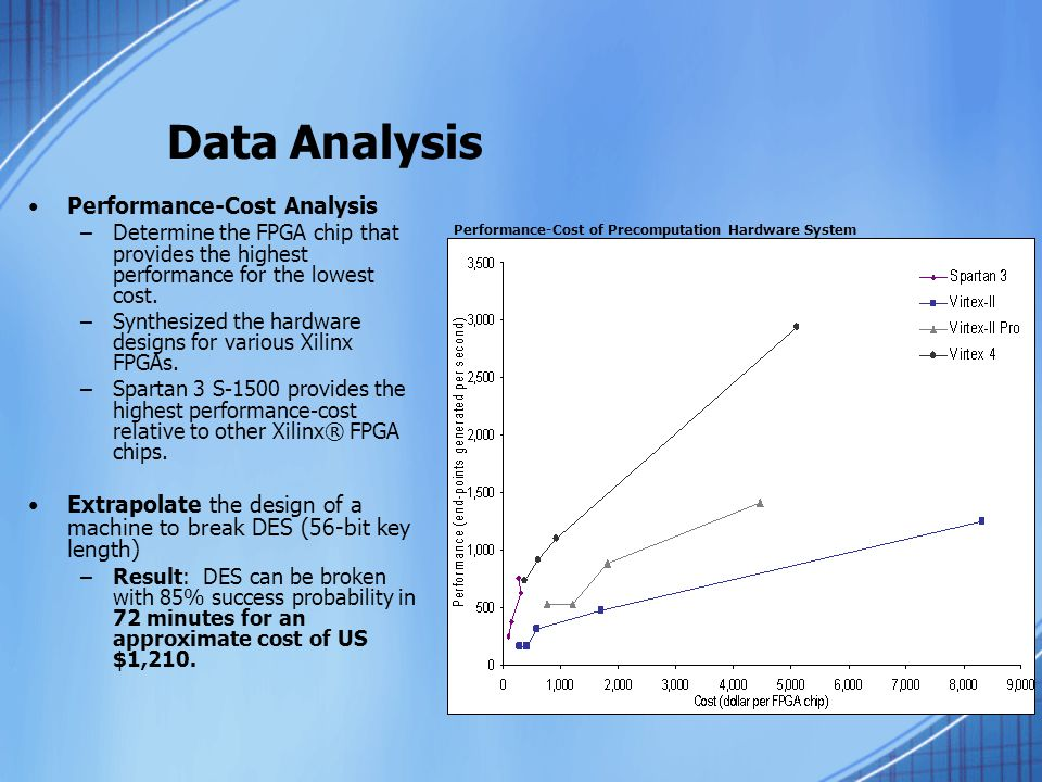 Data Analysis Performance-Cost Analysis