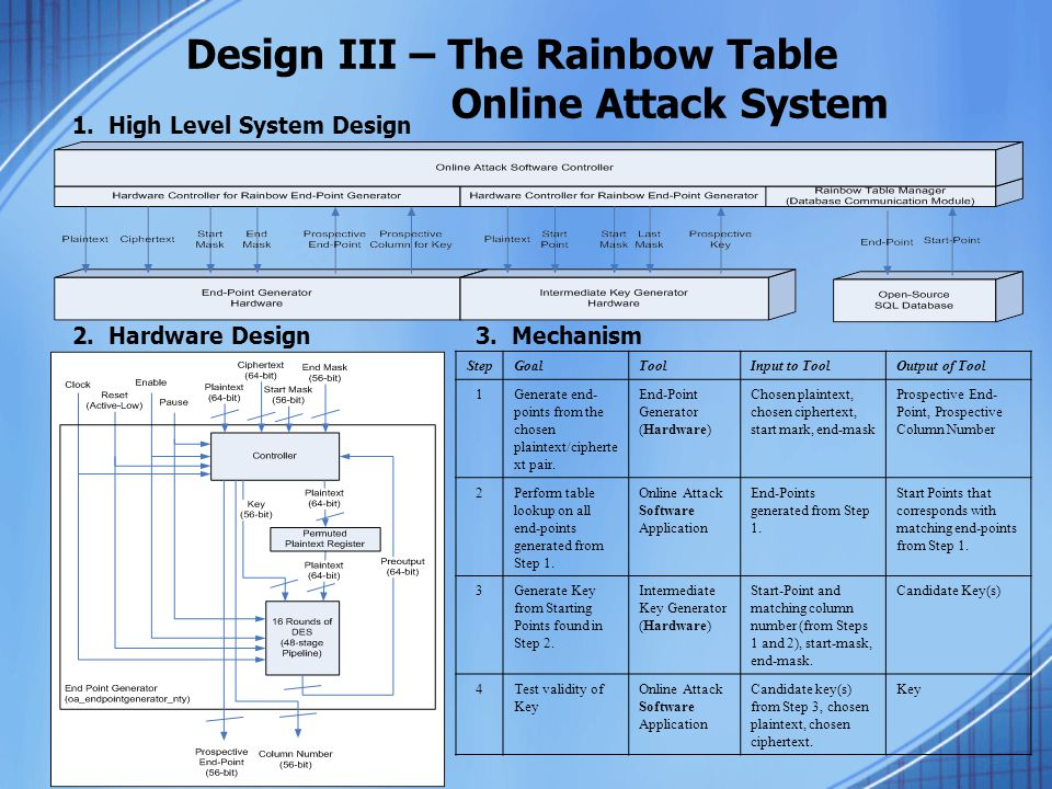 Design III – The Rainbow Table Online Attack System
