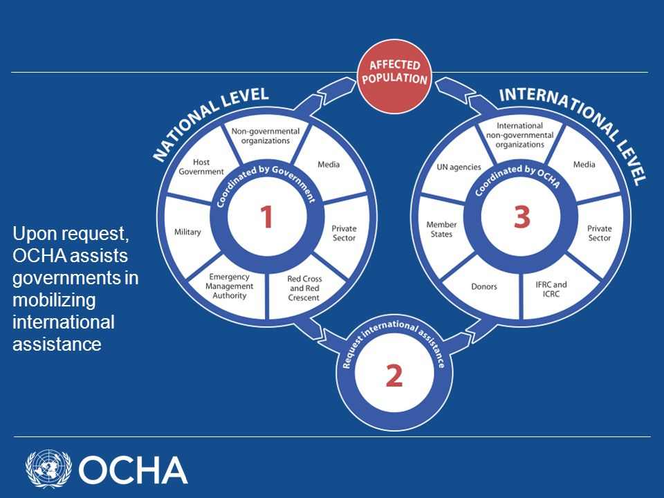Upon request, OCHA assists governments in mobilizing international assistance