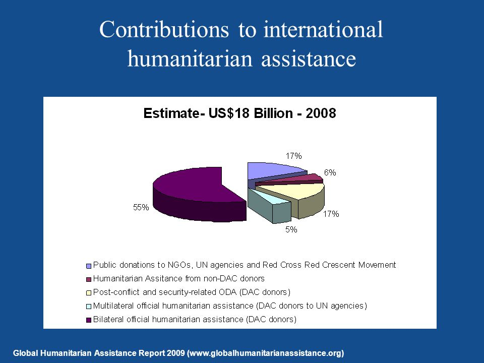 Contributions to international humanitarian assistance