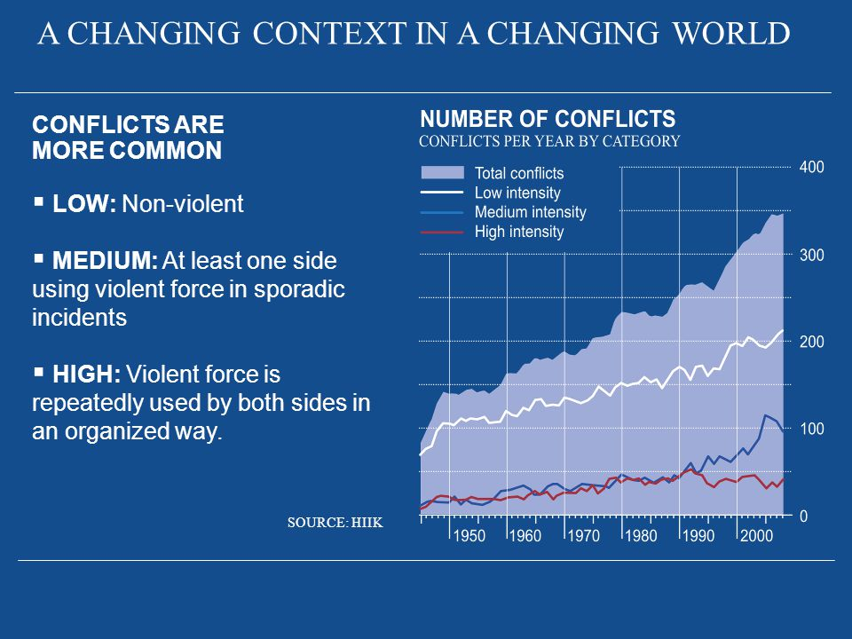 A CHANGING CONTEXT IN A CHANGING WORLD