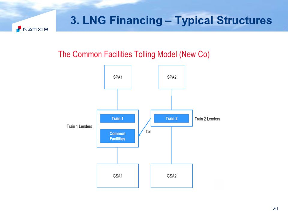 3. LNG Financing – Typical Structures
