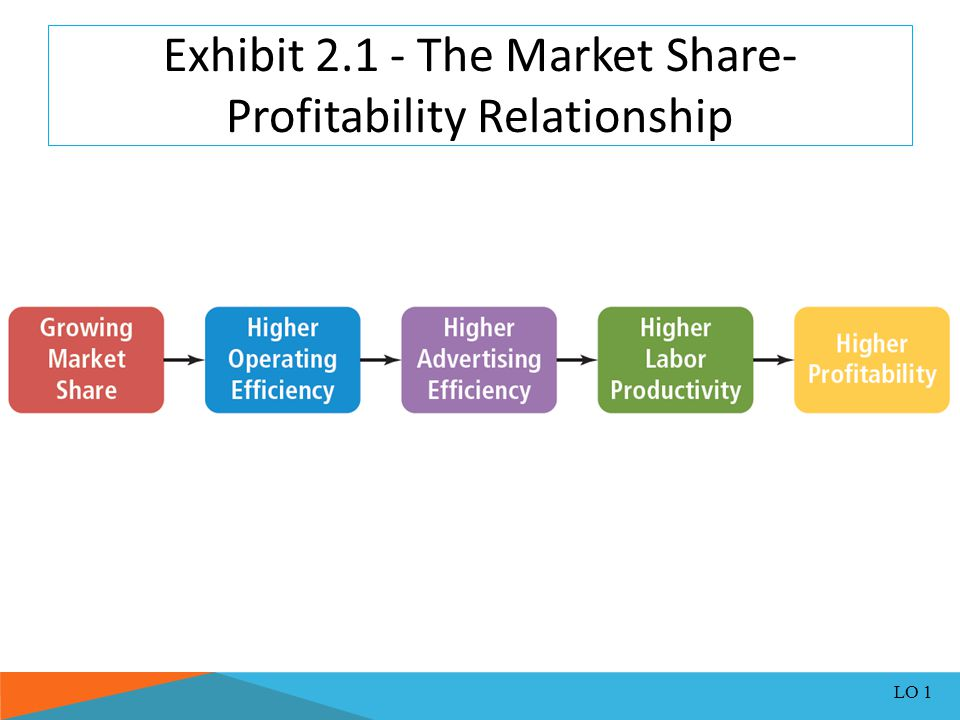 Exhibit 2.1 - The Market Share-Profitability Relationship
