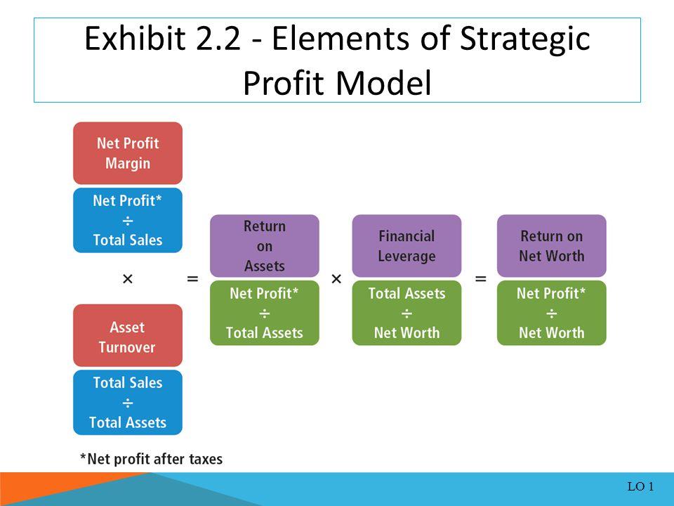 Exhibit 2.2 - Elements of Strategic Profit Model