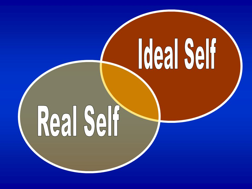 Ideal Self Real Self