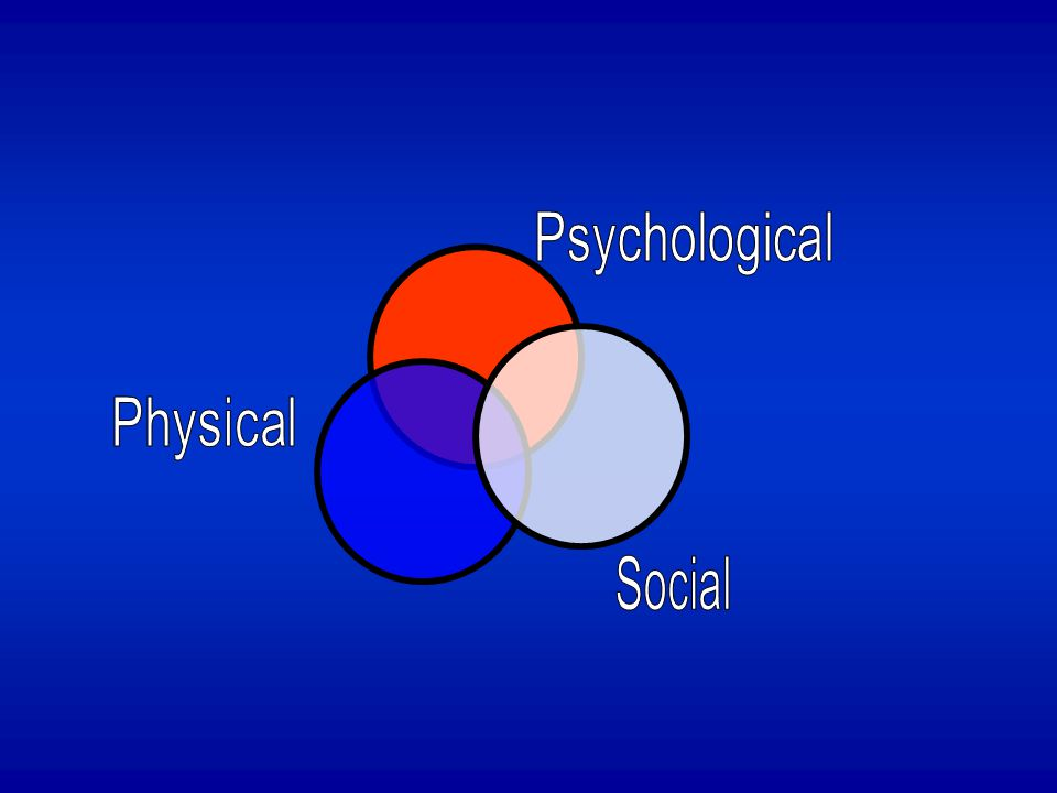 Psychological Physical Social