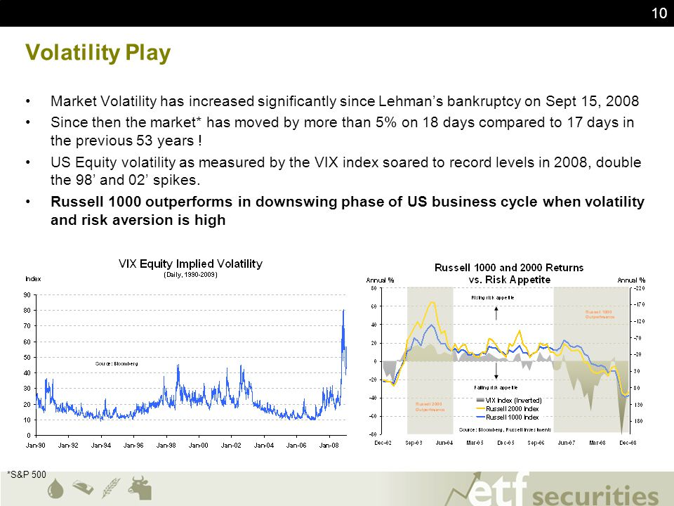 Volatility Play Market Volatility has increased significantly since Lehman's bankruptcy on Sept 15, 2008.