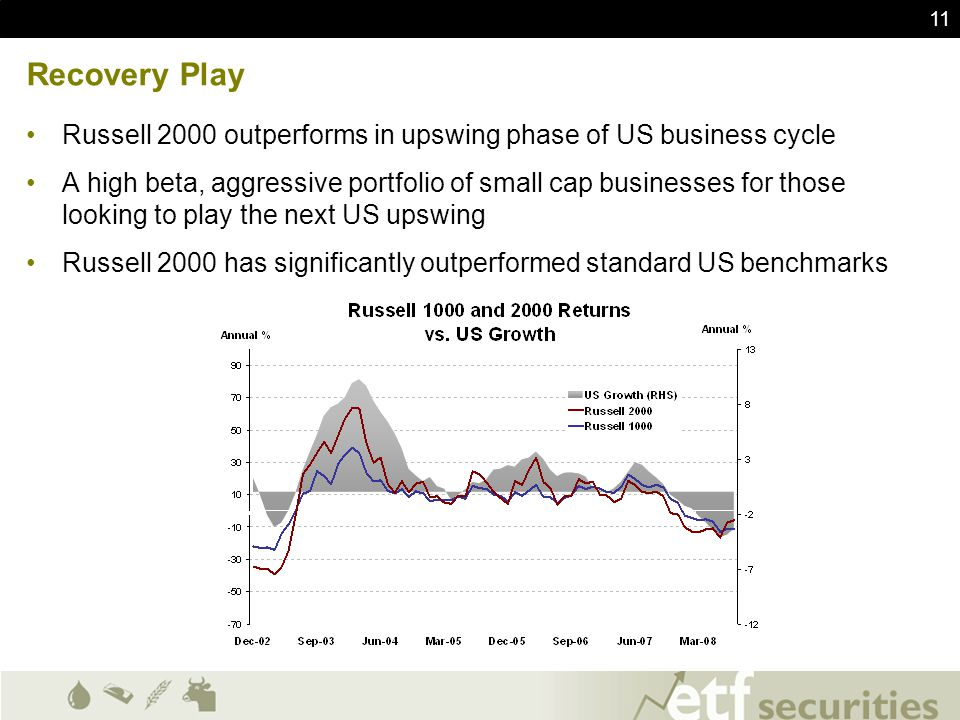 Recovery Play Russell 2000 outperforms in upswing phase of US business cycle.