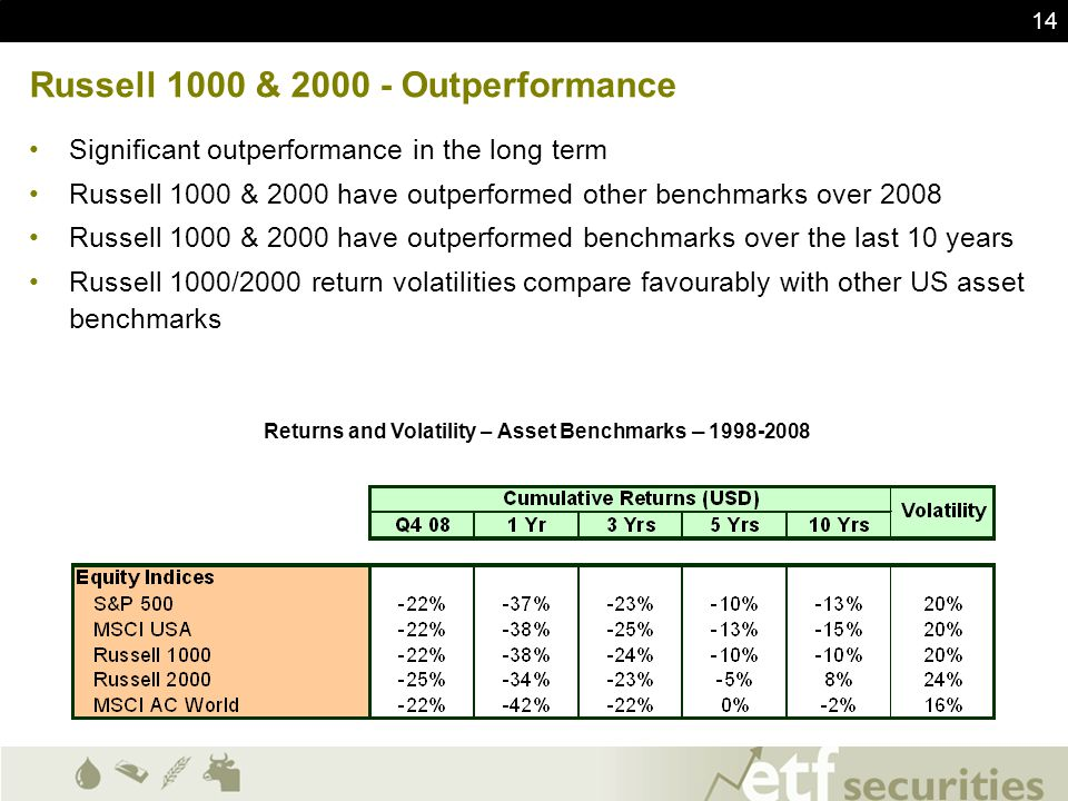 Russell 1000 & 2000 - Outperformance