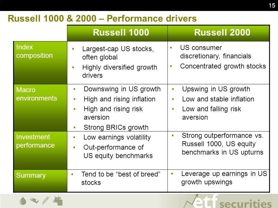 Russell 1000 & 2000 – Performance drivers