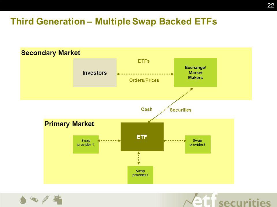 Third Generation – Multiple Swap Backed ETFs
